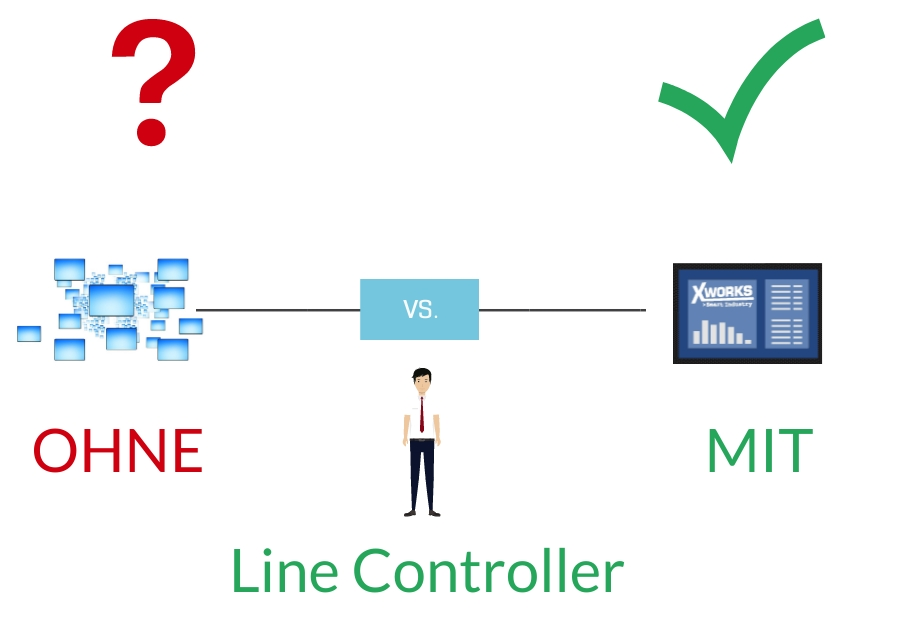 Machine setup without vs. with Line Controller